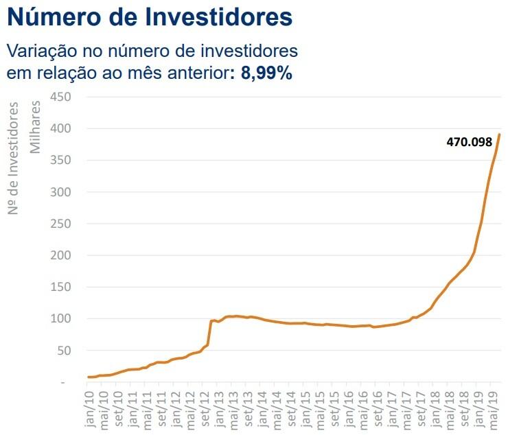 investidores fiis