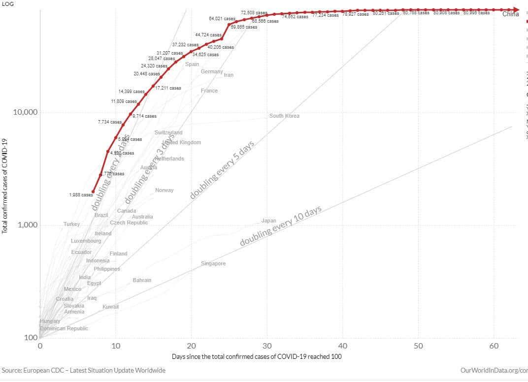 grafico corona virus china