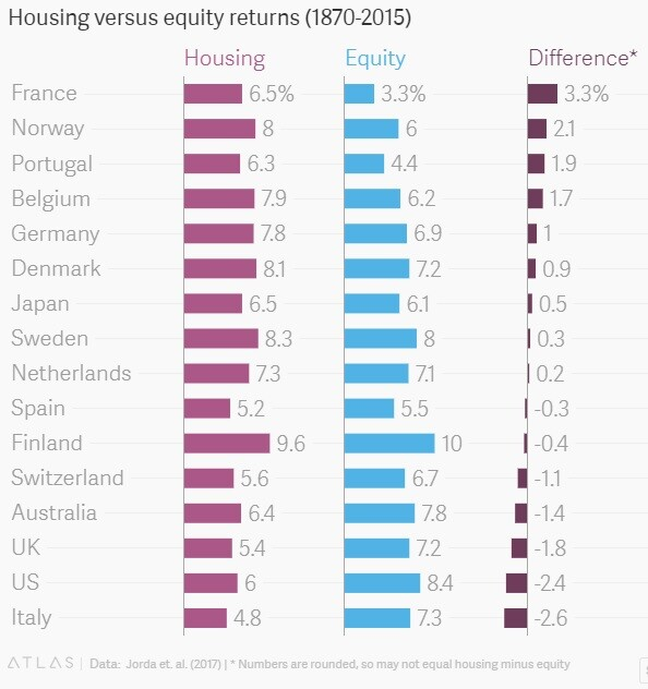 retorno investimento imobiliario paises