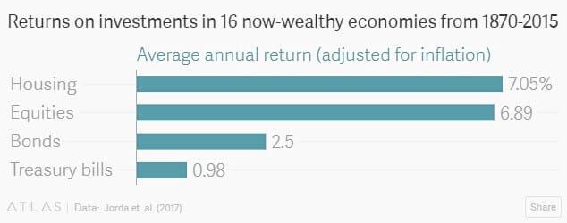 retorno investimento imobiliario